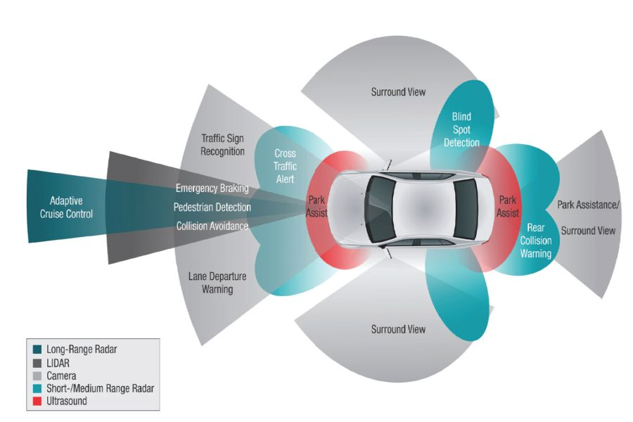 Advanced Driver Systems